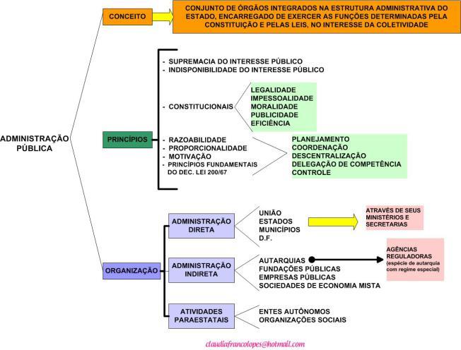 administrac3a7c3a3o-pc3bablica-direta-e-indireta